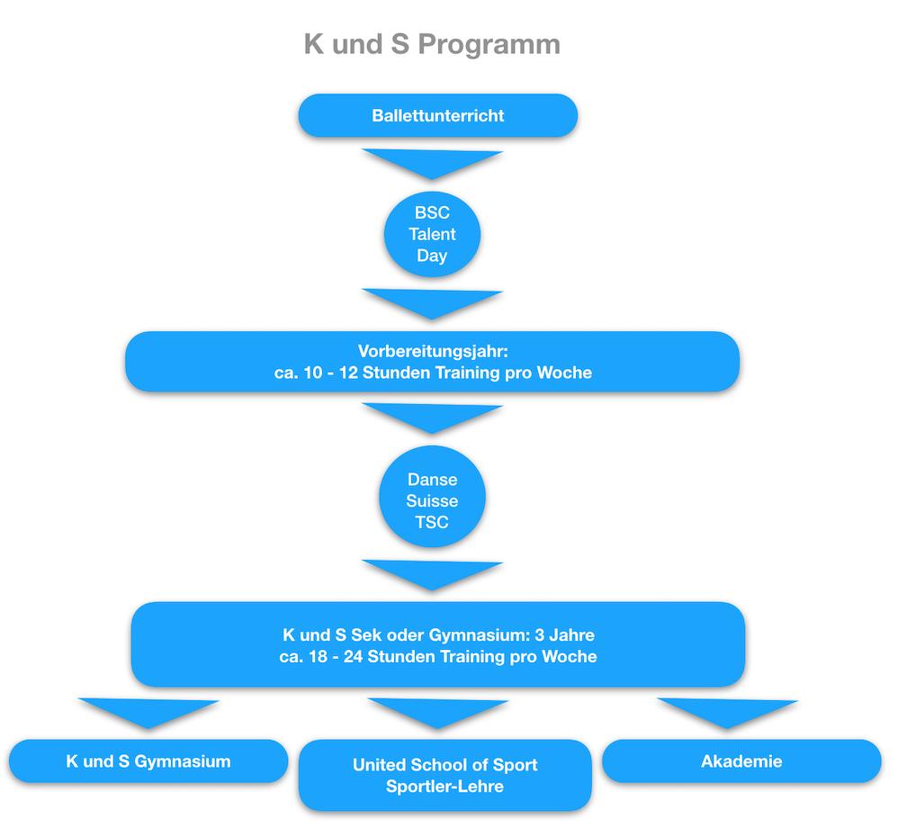 K und S Programm